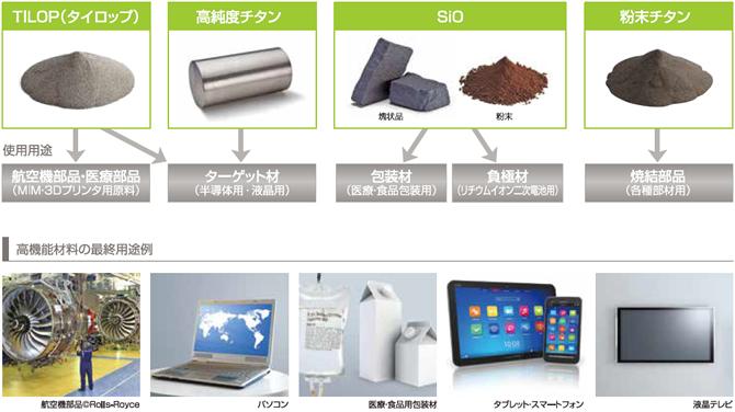 高機能材料製品案内